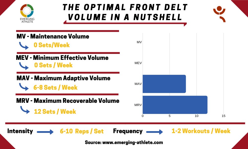 Table demonstrating the Optimal Front Delt Volume