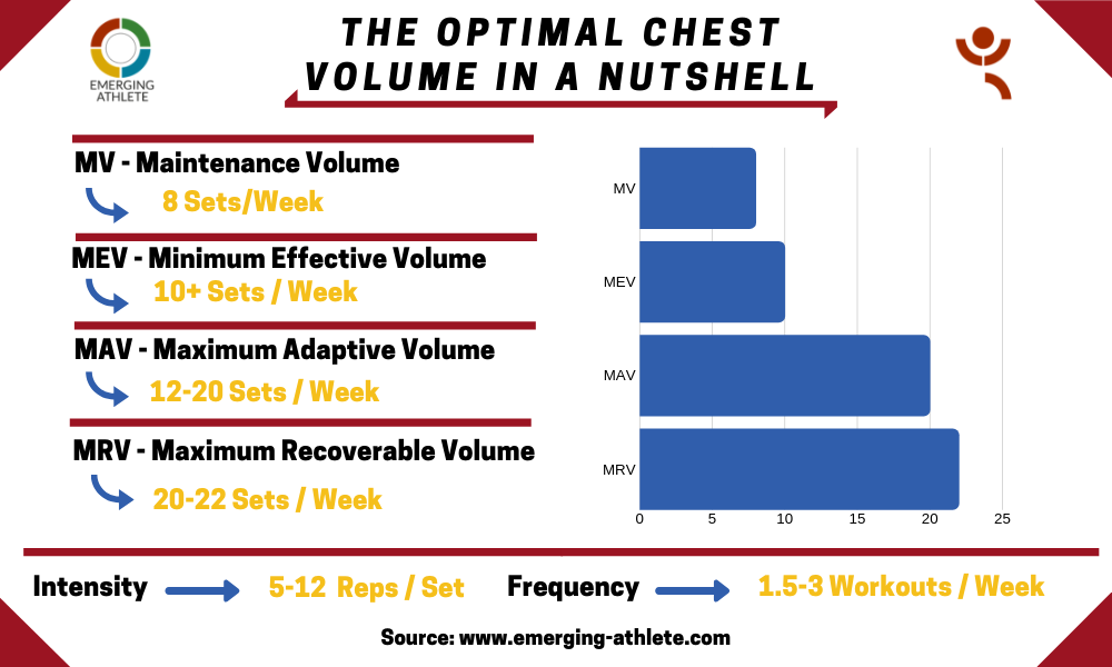 Infographic presenting the optimal chest volume parameters