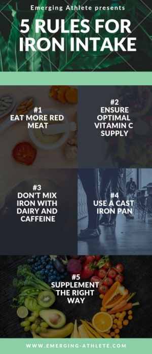 Infographic to prevent iron deficiency in athletes