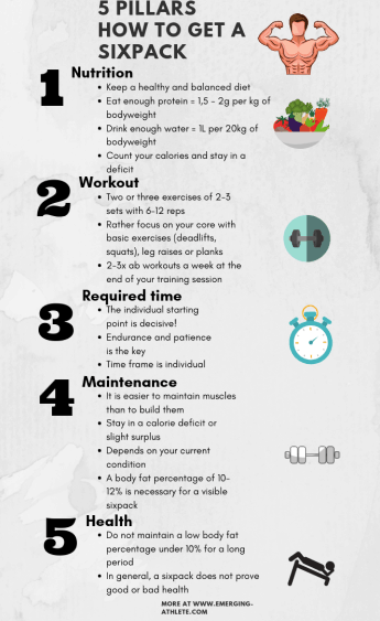 Infographic including text and symbols how to get a six-pack