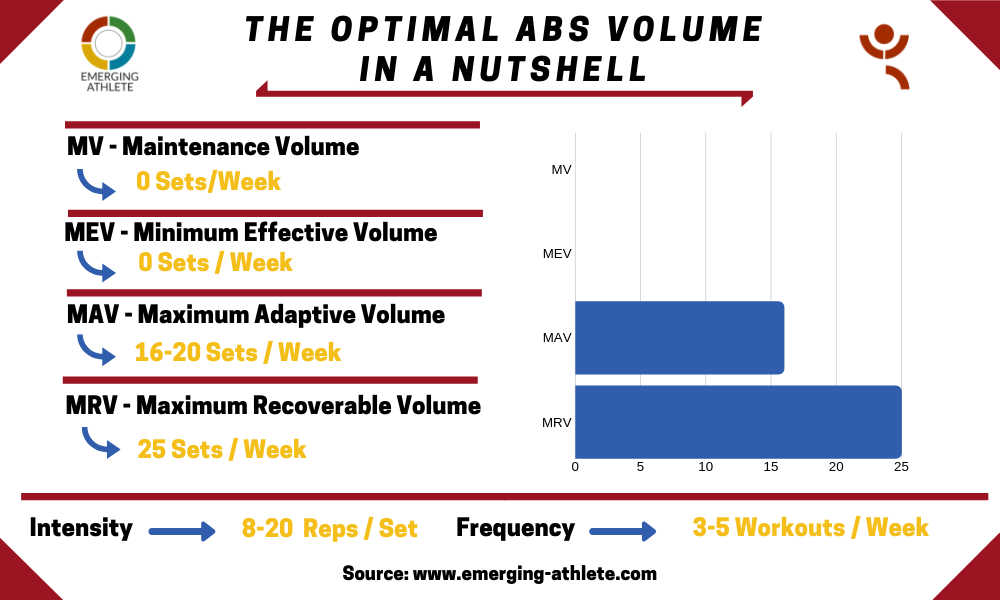 Table for the Optimal Abs Volume