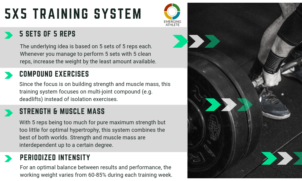 5x5 Training System for More Strength - Emerging Athlete