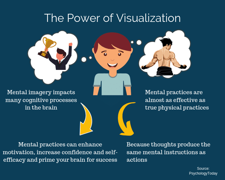 Graphic illustrating the power of visualization