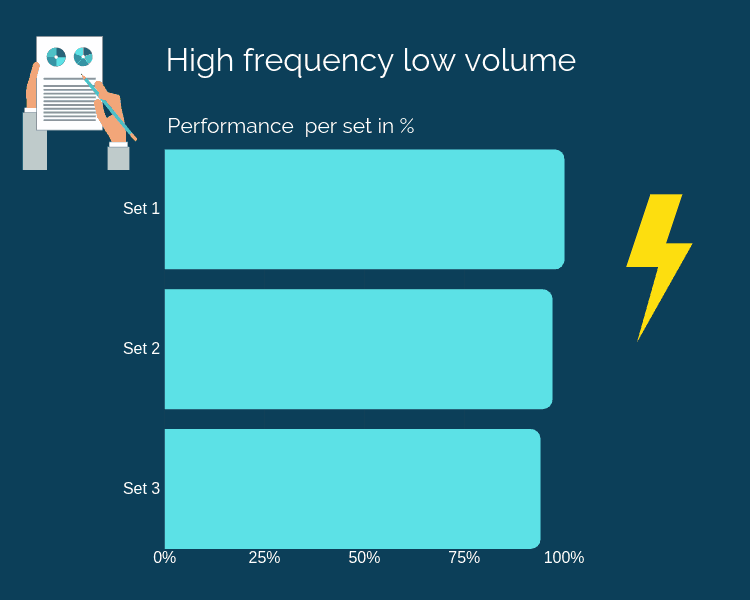Graph showing performance decrease of high frequency and low volume