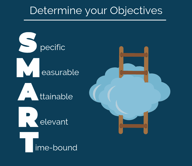 SMART Objectives Graph