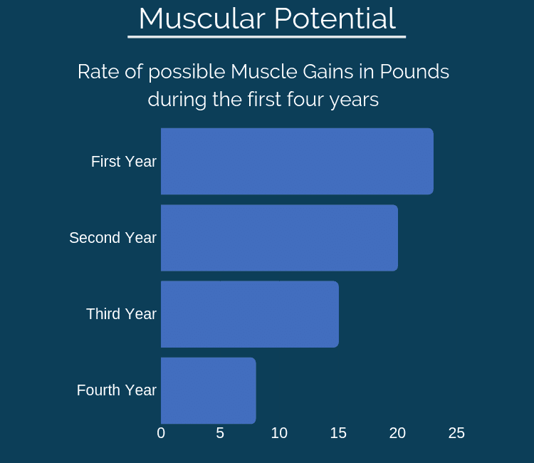 Graph showing steady decrease of Muscular Potential