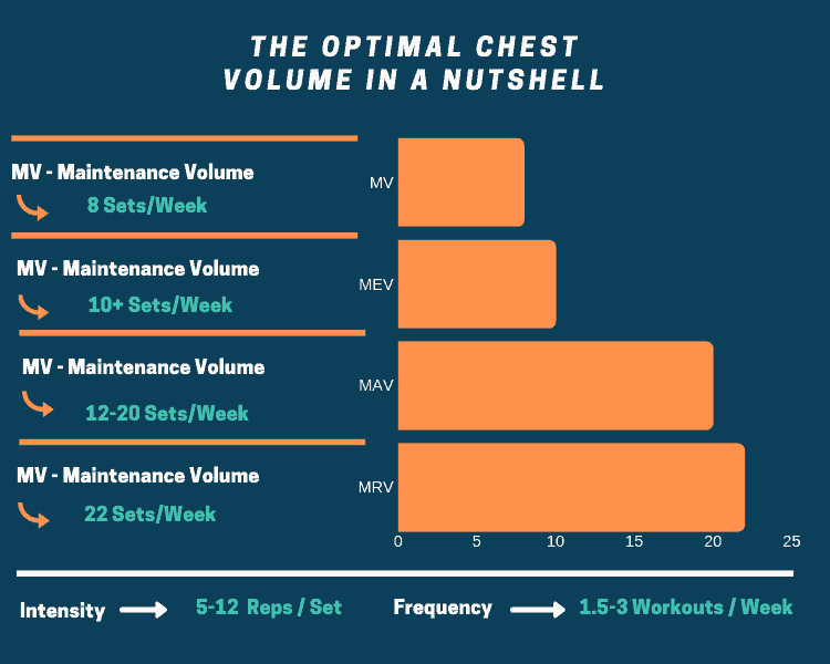 Graphic presenting the optimal chest volume