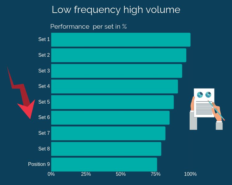Graph showing the performance decrease of low frequency and high volume