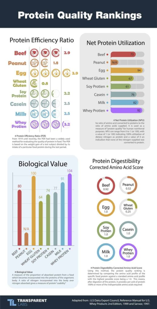 Protein Quality Ranking Graph