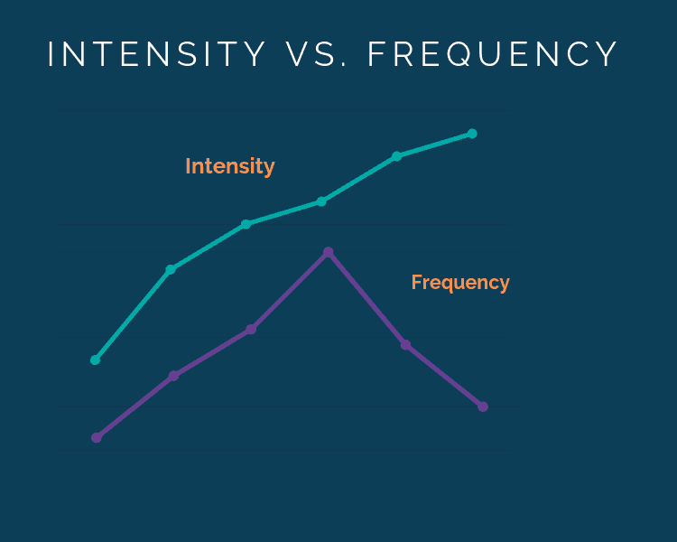 Graphs showing the correlation between frequency and intensity