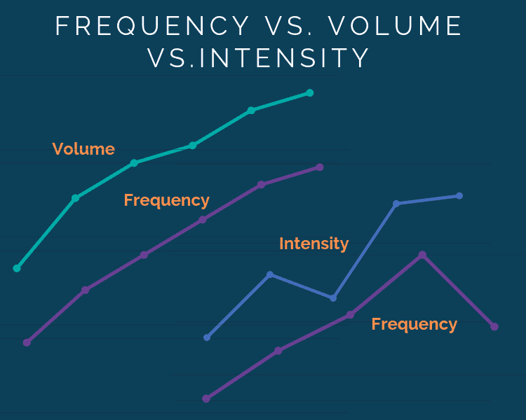 Graphs showing the correlations between volume frequqency and intensity