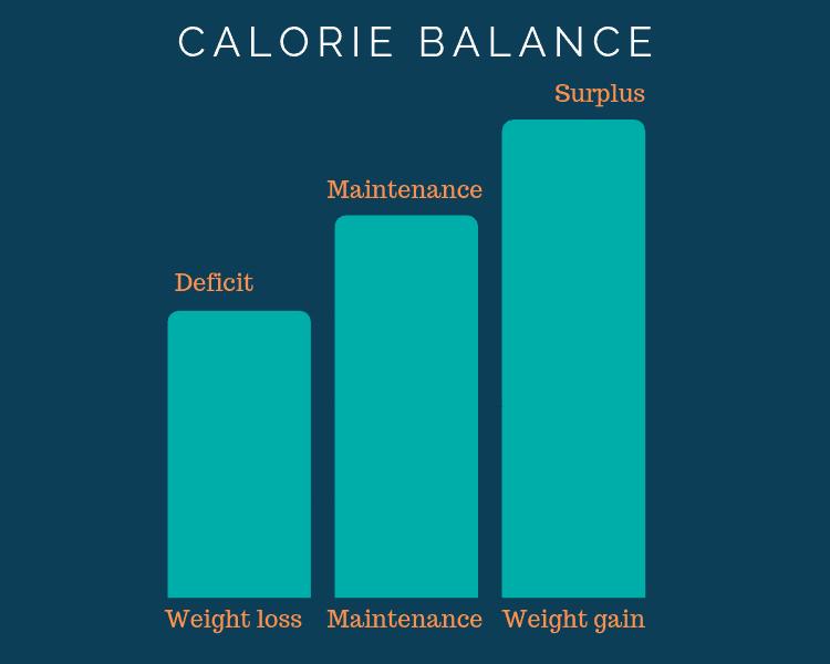 Calorie Conditions
